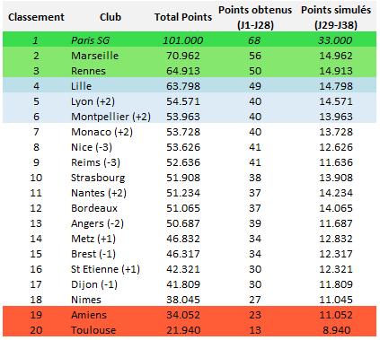 Ligue 1 : classement obtenu en simulant les journées 29 à 38, avec l'exception du PSG