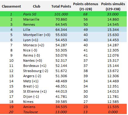 Ligue 1 : classement obtenu en simulant les journées 29 à 38, avec les exceptions du PSG et de Toulouse