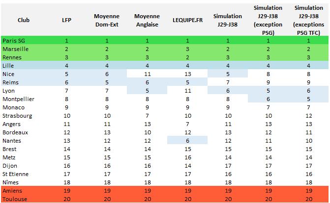 Ligue 1 : synthèse des classements obtenus en complément du classement de la LFP
