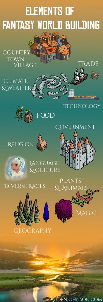 Fantasy worldbuilding elements