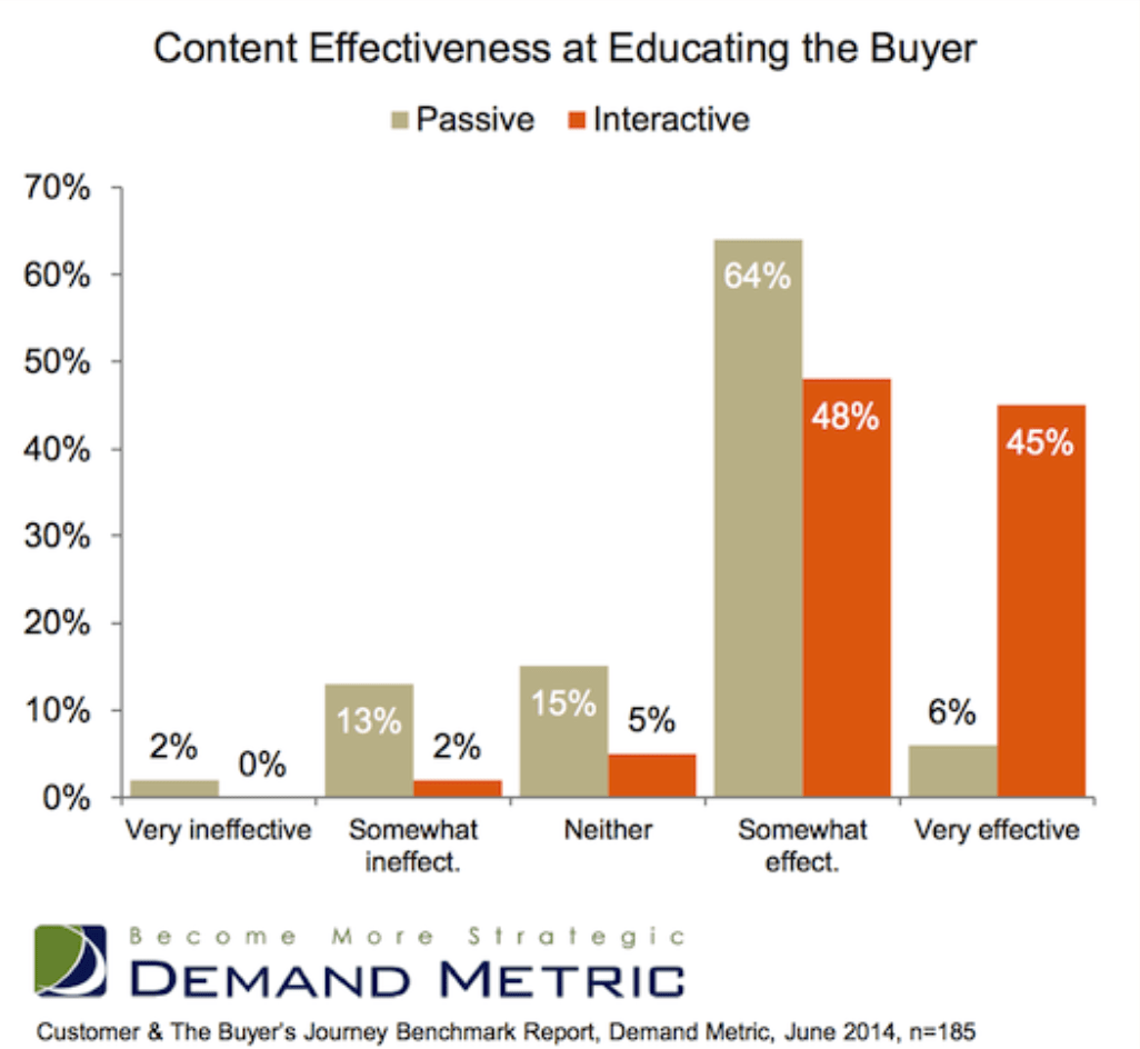 Why You Should Be Using Interactive Content