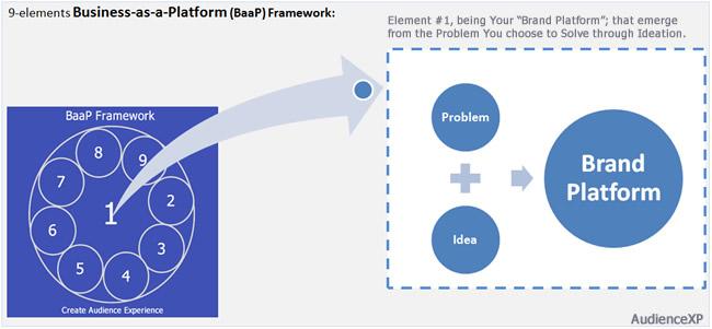 BaaP Framework with Brand Platform _element 1_ 5