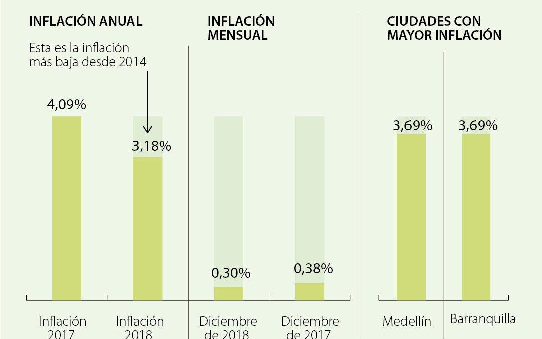 Inflación anual de 3,18% fue jalonada por rubros de educación y vivienda