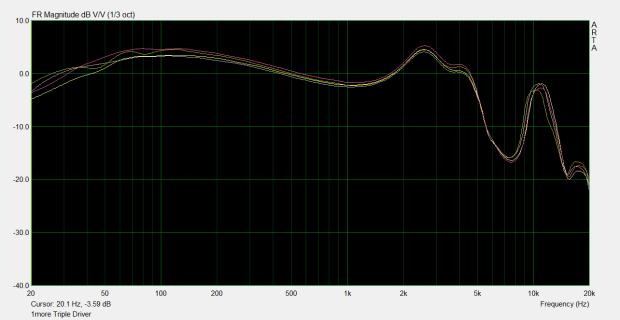 1more-triple-driver-sound-curve