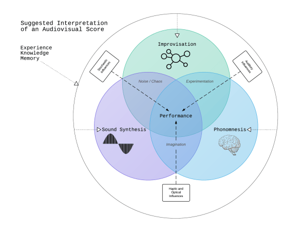 Thesis Venn Diagram 2.0 - New Page