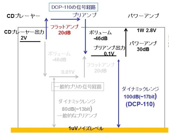DCP110ーDynamicRangeCr