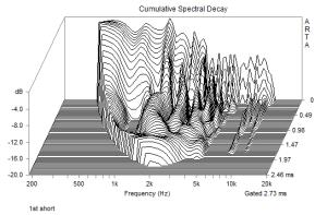 第一波の累積スペクトル