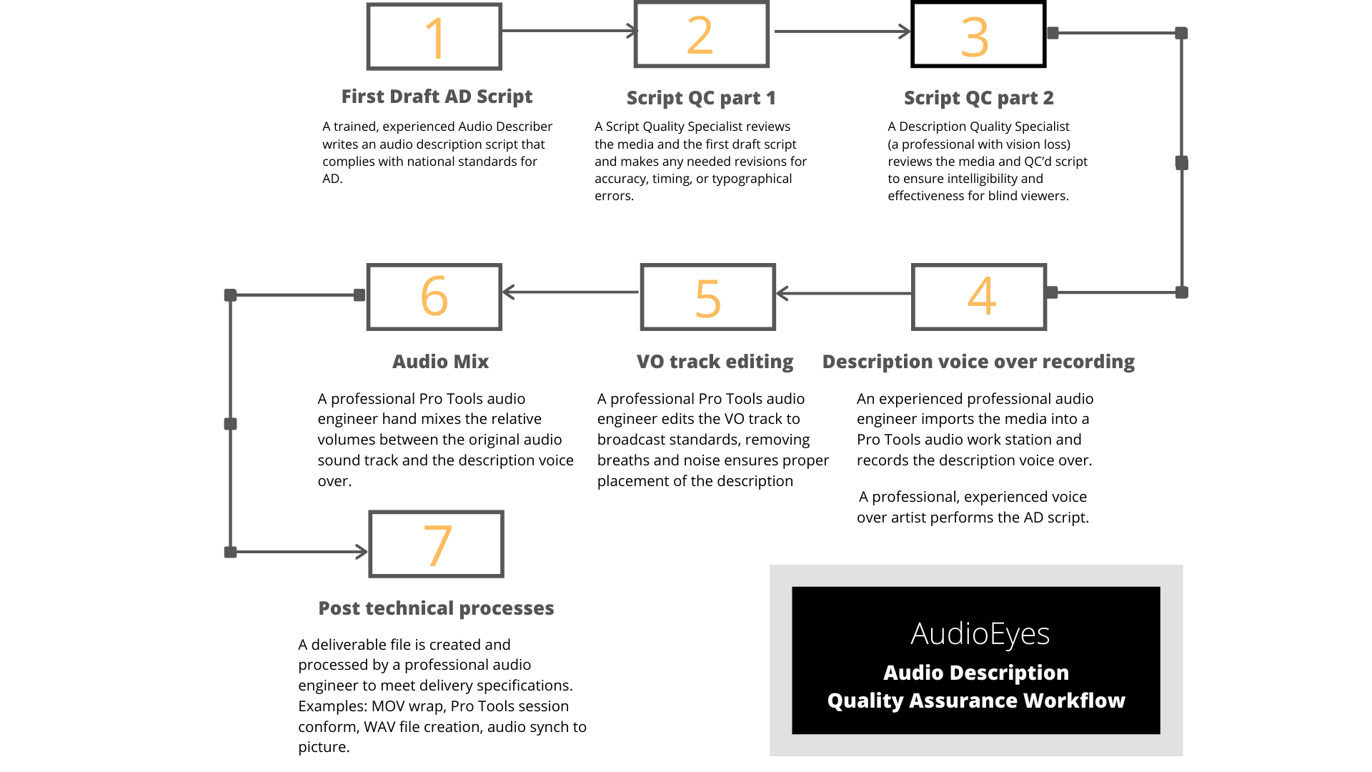 The Audio Eyes Quality Assurance Workflow