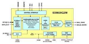 AUDIOPHONICS ISabre DAC ES9028Q2M Raspberry Pi 3, 2, A, B  SPDIF & I2S  Audiophonics