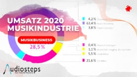 MUSIKINDUSTRIE UMSATZ 2020