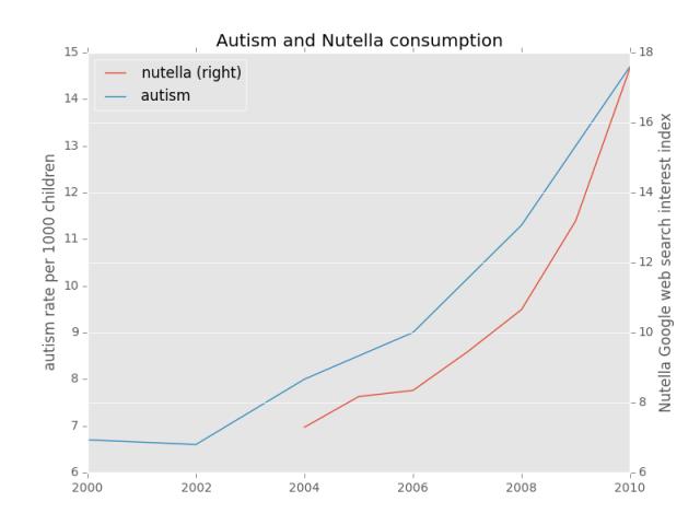 autism_nutella