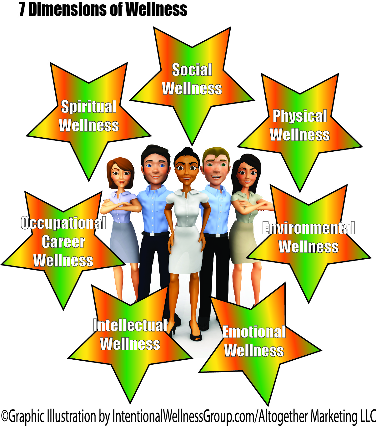 Seven Areas Of Wellness