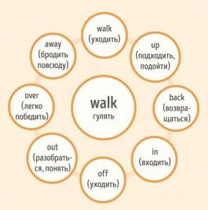фразовые глаголы walk