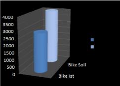 Bike März
