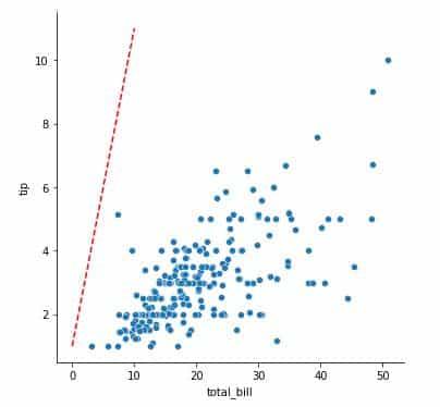Berkenalan Dengan Seaborn Python  - Figure plot dan matplotlib