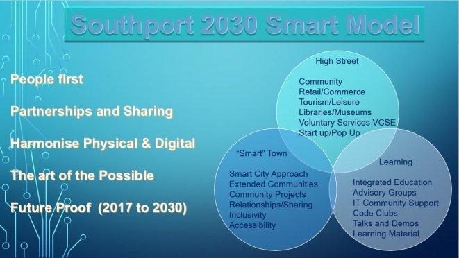southport 2030 smart model