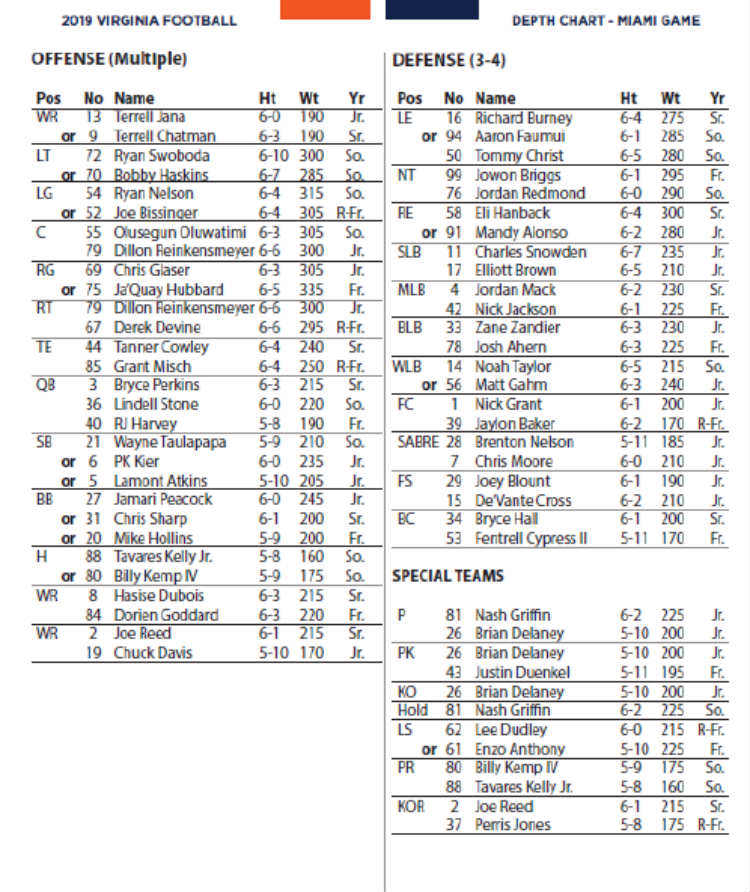 Uva Football A Look At The Depth Chart For Miami
