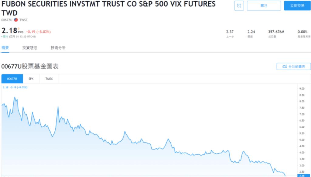 富邦VIX指數即時走勢