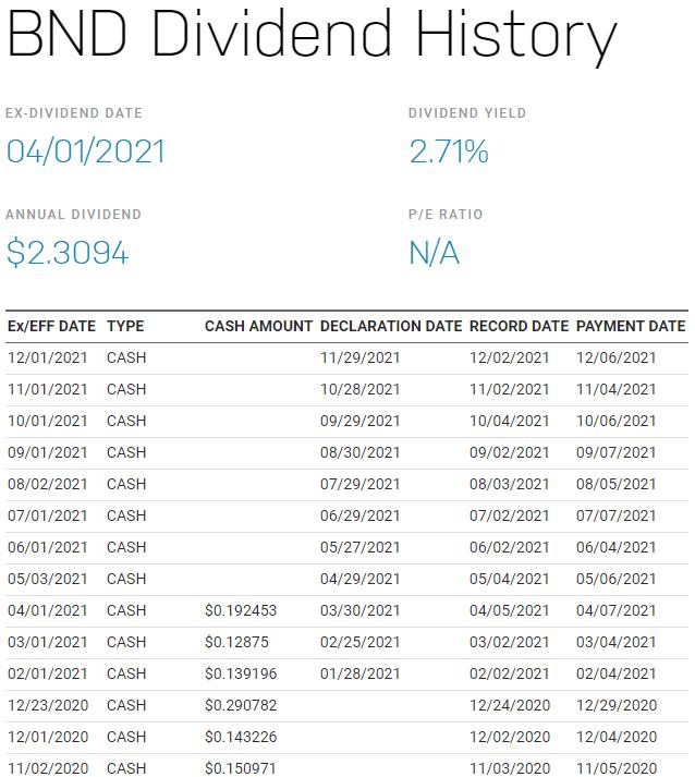 BNDW stock,BNDW ETF,BNDW dividend