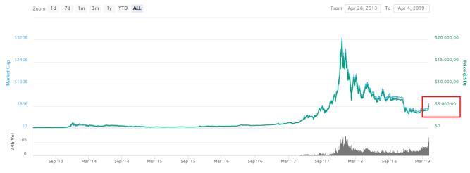 captalização do bitcoin