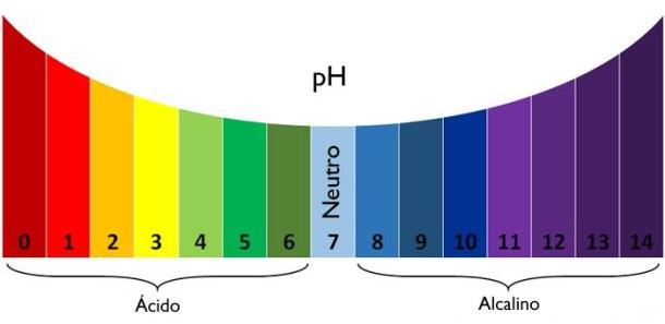 pH de los cosmeticos