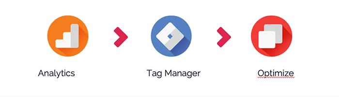 vincular google analytics, google optimize y google tag manager