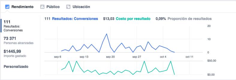 Inversión FB Ads