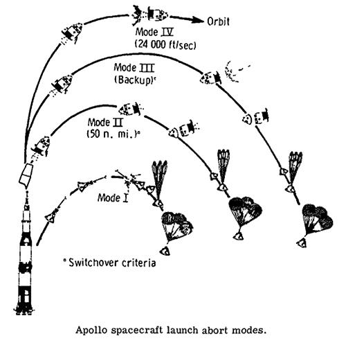 Apollo abort modes