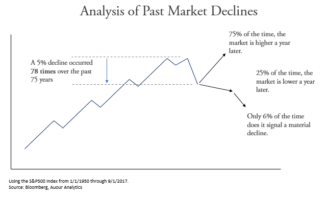 Analysis of Past Market Corrections