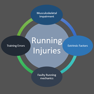 Causes of Running Injuries