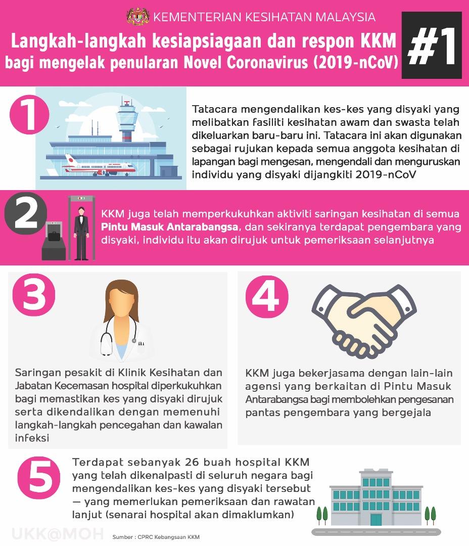Mengenali Coronavirus & Cara Mencegah Dari Dijangkiti