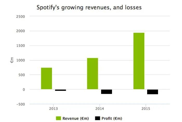 spotifyprofit