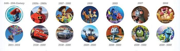 PixarTheoryTimeline