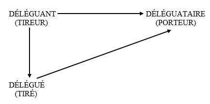 Schéma 4