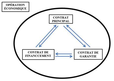 Groupes De Contrats Le Regime Juridique Des Ensembles Contractuels