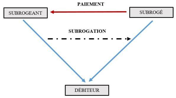 Le Regime Juridique De La Subrogation Legale Et Conventionnelle