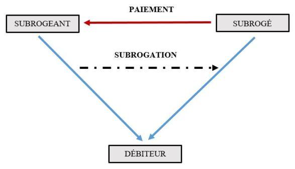 Le Regime Juridique De La Cession De Creance Fonctions Conditions