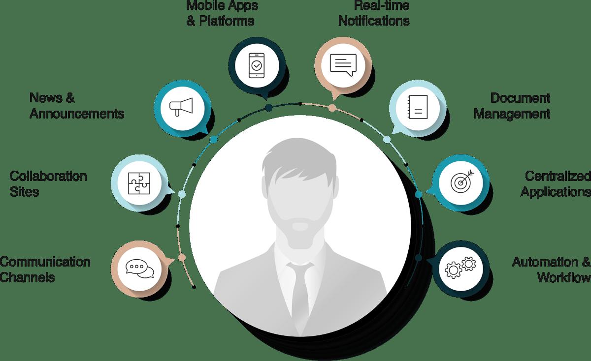 SmartConnect-Platform-Infographic