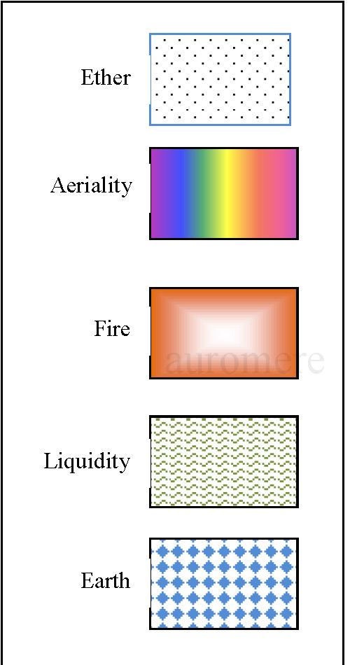 Pancha-mahabhutas: the five subtle constituents of matter