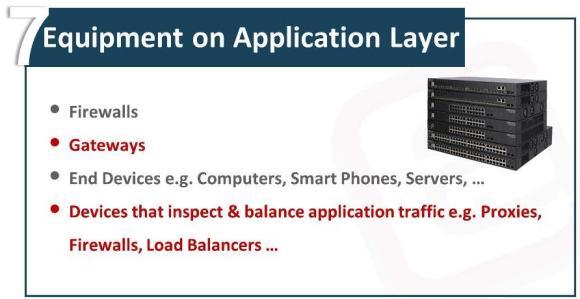 OSI Model Application Layer Waqas Karim