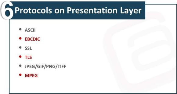 OSI Model Presentation Layer Waqas Karim Pic1
