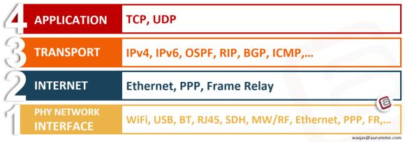 TCP/IP Model - ATech Waqas Karim (7)