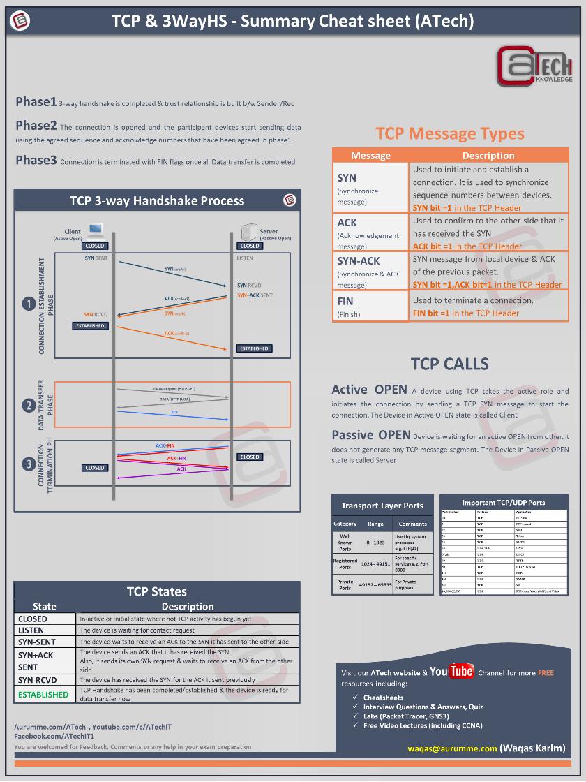 TCP 3-way Handshake Summary Cheatsheet - ATech Academy