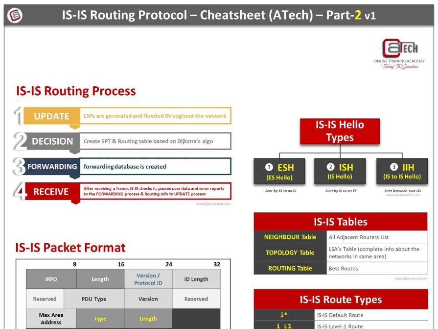 IS-IS Cheat Sheet - Part2
