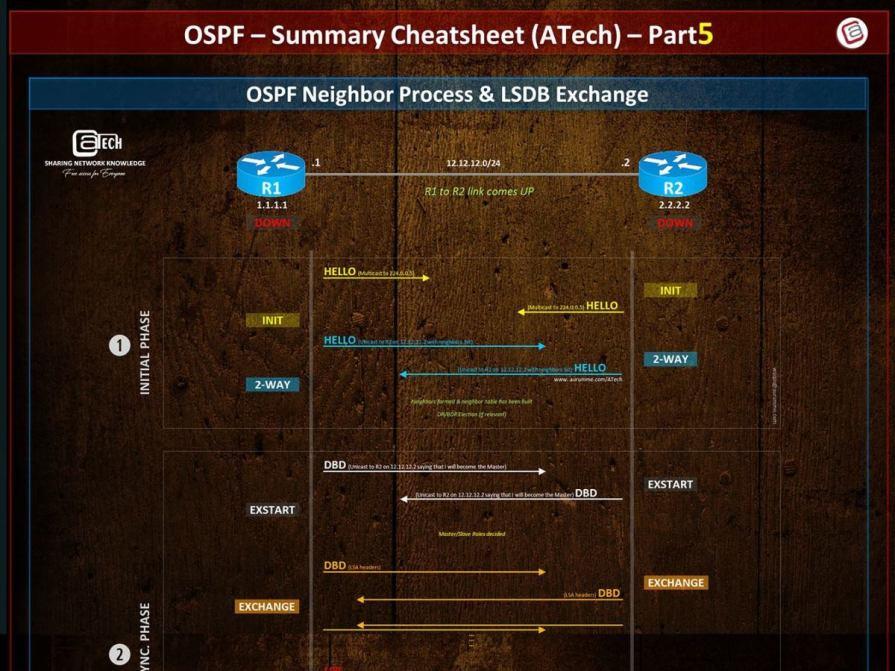 OSPF Cheat Sheet - Part5