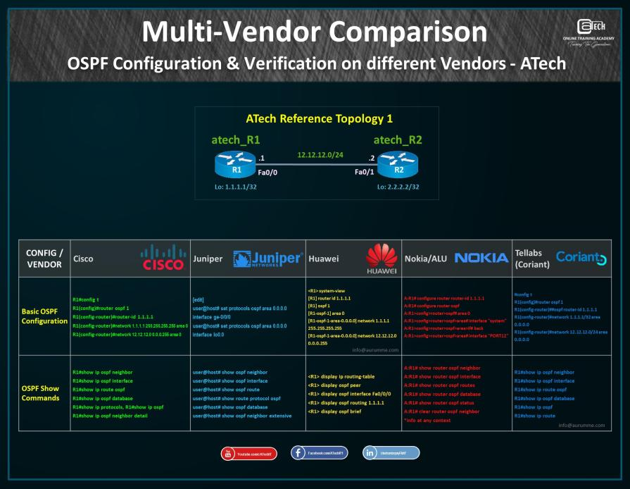 OSPF Multi-vendor Configuration Cheat Sheet