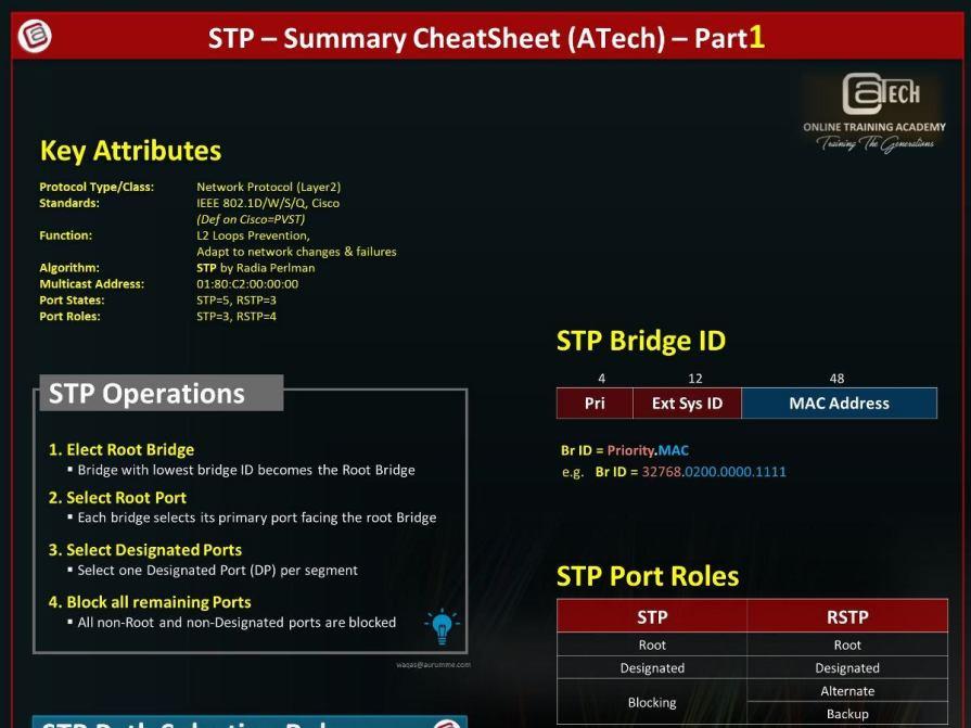STP Cheat Sheet - Part1