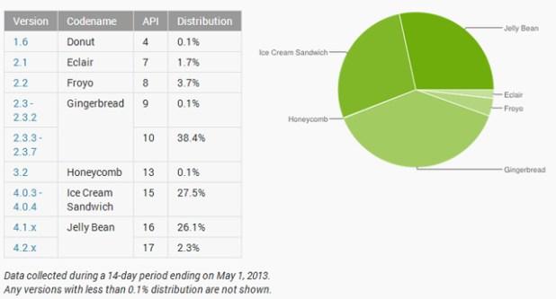 May 2013 Developer Dashboard