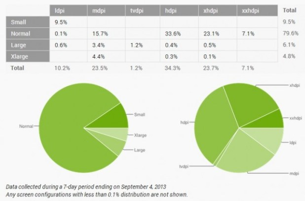 dashboard-distribution-august-2013_2