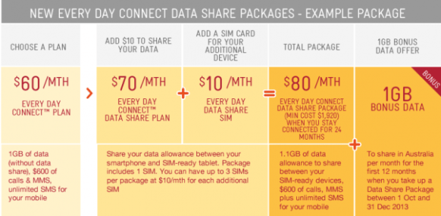 Telstra Share example